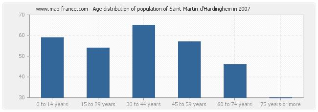 Age distribution of population of Saint-Martin-d'Hardinghem in 2007