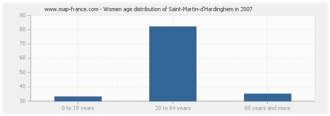 Women age distribution of Saint-Martin-d'Hardinghem in 2007