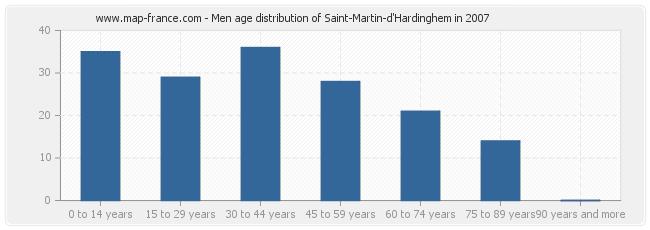 Men age distribution of Saint-Martin-d'Hardinghem in 2007