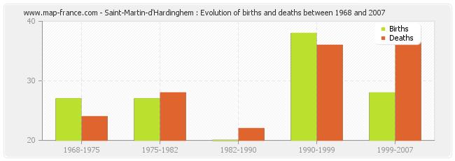 Saint-Martin-d'Hardinghem : Evolution of births and deaths between 1968 and 2007