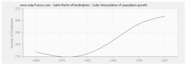 Saint-Martin-d'Hardinghem : Cubic interpolation of population growth