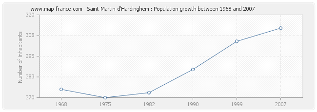 Population Saint-Martin-d'Hardinghem