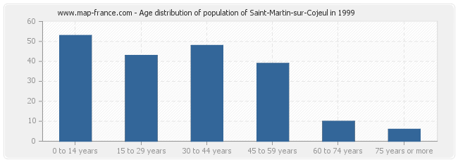 Age distribution of population of Saint-Martin-sur-Cojeul in 1999