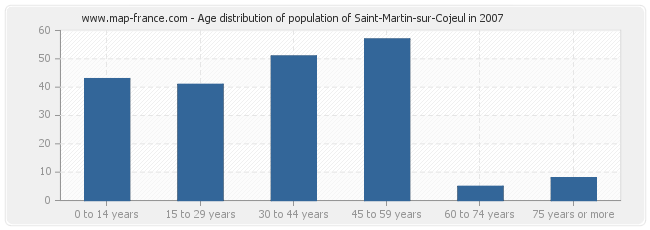 Age distribution of population of Saint-Martin-sur-Cojeul in 2007