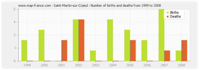 Saint-Martin-sur-Cojeul : Number of births and deaths from 1999 to 2008