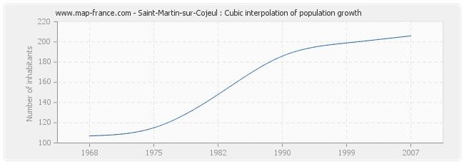 Saint-Martin-sur-Cojeul : Cubic interpolation of population growth