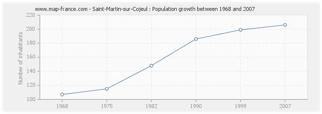 Population Saint-Martin-sur-Cojeul