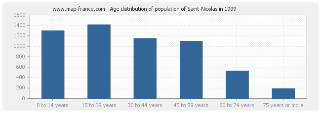 Age distribution of population of Saint-Nicolas in 1999