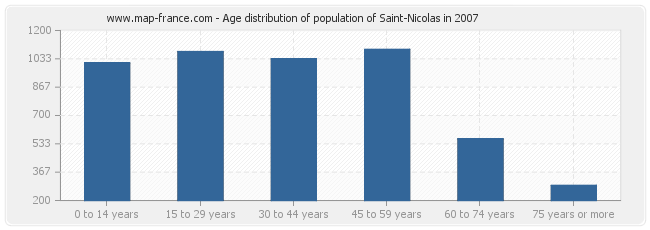 Age distribution of population of Saint-Nicolas in 2007
