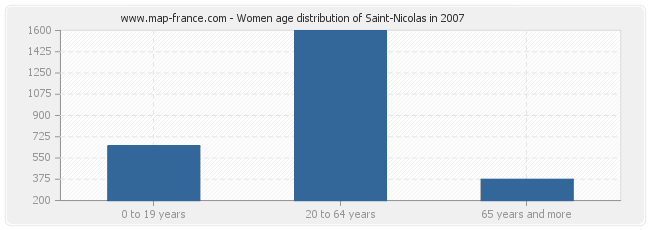 Women age distribution of Saint-Nicolas in 2007