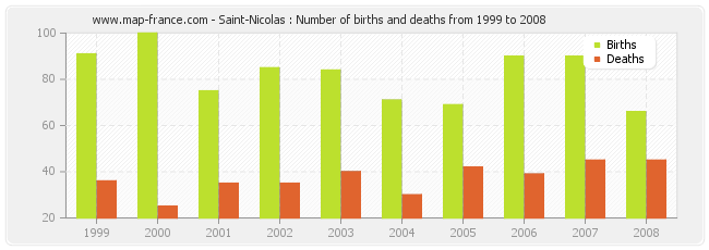 Saint-Nicolas : Number of births and deaths from 1999 to 2008