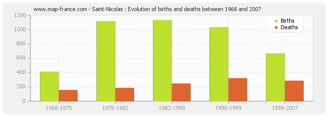Saint-Nicolas : Evolution of births and deaths between 1968 and 2007