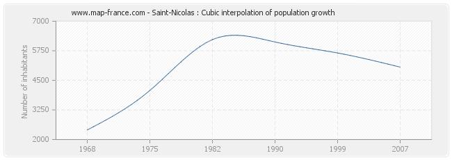 Saint-Nicolas : Cubic interpolation of population growth