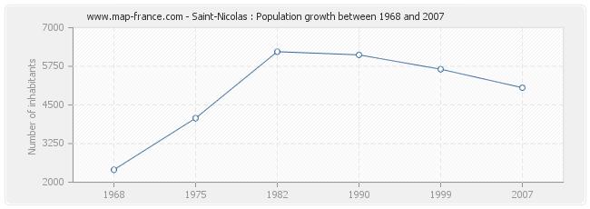 Population Saint-Nicolas