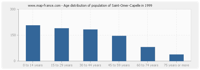 Age distribution of population of Saint-Omer-Capelle in 1999