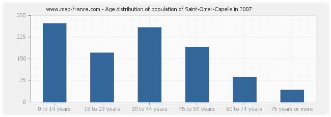 Age distribution of population of Saint-Omer-Capelle in 2007