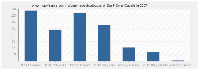 Women age distribution of Saint-Omer-Capelle in 2007