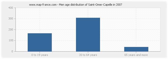 Men age distribution of Saint-Omer-Capelle in 2007