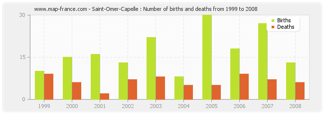 Saint-Omer-Capelle : Number of births and deaths from 1999 to 2008