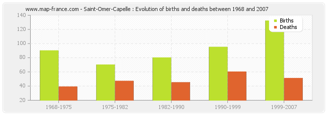 Saint-Omer-Capelle : Evolution of births and deaths between 1968 and 2007