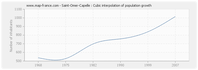 Saint-Omer-Capelle : Cubic interpolation of population growth