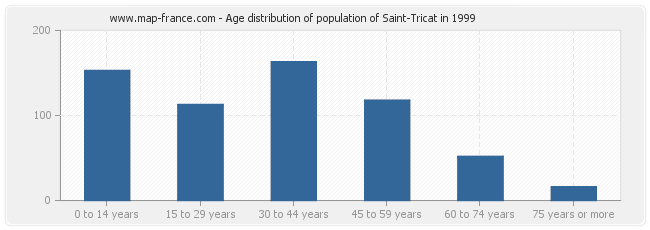 Age distribution of population of Saint-Tricat in 1999