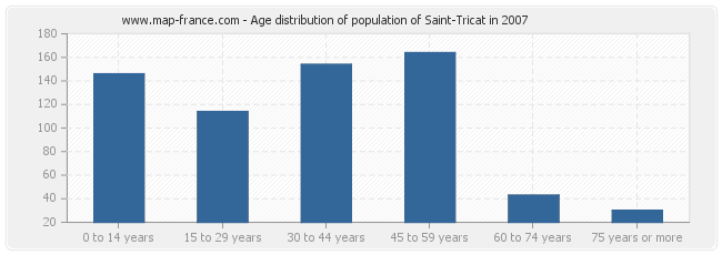 Age distribution of population of Saint-Tricat in 2007