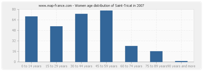 Women age distribution of Saint-Tricat in 2007