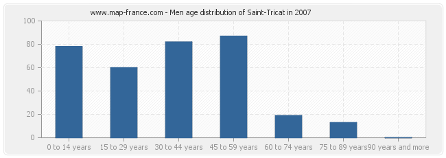 Men age distribution of Saint-Tricat in 2007