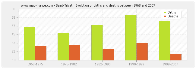 Saint-Tricat : Evolution of births and deaths between 1968 and 2007