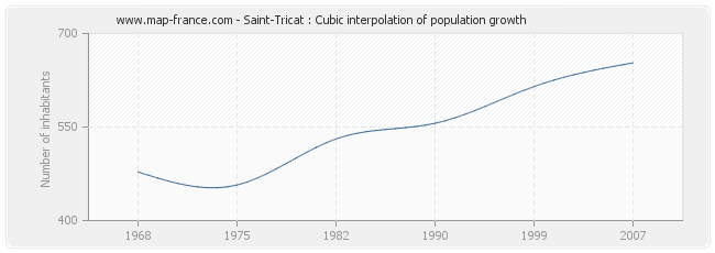 Saint-Tricat : Cubic interpolation of population growth