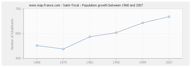 Population Saint-Tricat