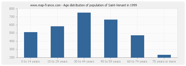 Age distribution of population of Saint-Venant in 1999