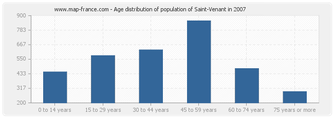 Age distribution of population of Saint-Venant in 2007