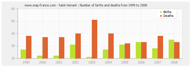 Saint-Venant : Number of births and deaths from 1999 to 2008