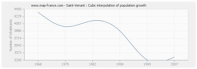 Saint-Venant : Cubic interpolation of population growth