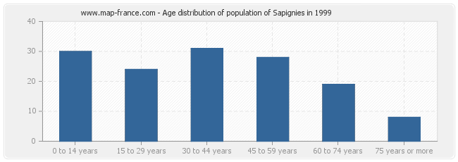 Age distribution of population of Sapignies in 1999