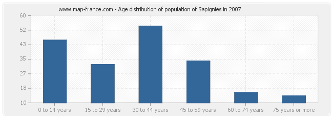 Age distribution of population of Sapignies in 2007