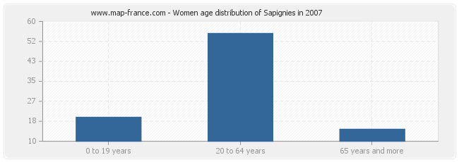 Women age distribution of Sapignies in 2007
