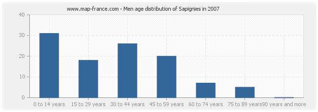 Men age distribution of Sapignies in 2007