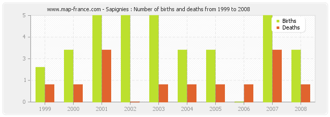 Sapignies : Number of births and deaths from 1999 to 2008