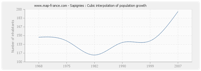 Sapignies : Cubic interpolation of population growth