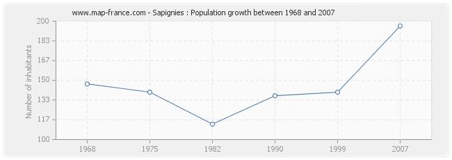 Population Sapignies