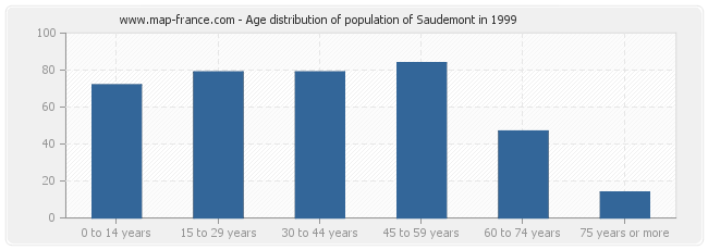 Age distribution of population of Saudemont in 1999