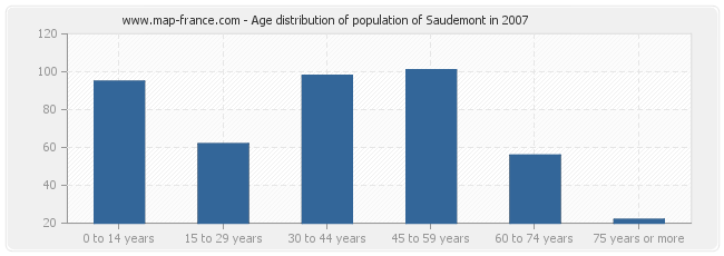 Age distribution of population of Saudemont in 2007