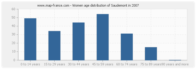 Women age distribution of Saudemont in 2007
