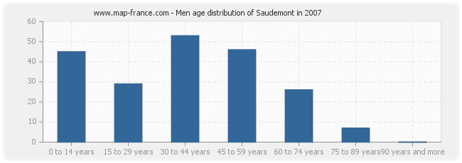 Men age distribution of Saudemont in 2007