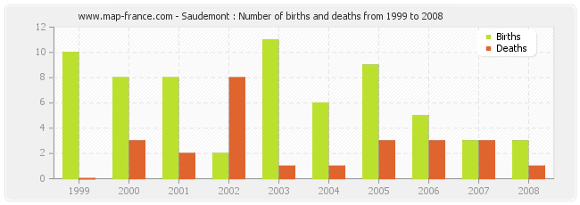 Saudemont : Number of births and deaths from 1999 to 2008
