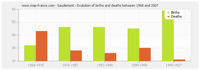 Saudemont : Evolution of births and deaths between 1968 and 2007