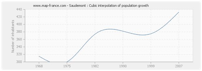 Saudemont : Cubic interpolation of population growth
